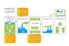 SABIC renewable polyolefins portfolio