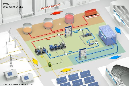 MAN Diesel & Turbo and ABB offer energy-storage system
