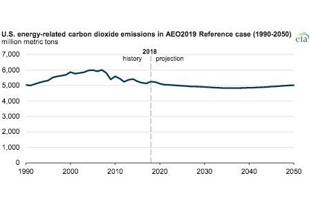 EIA: Energy-related CO2 emissions projected to remain at current levels until 2050