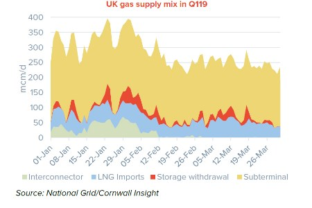 LNG changing the UK gas supply mix