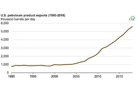 Record US petroleum product exports in 2018
