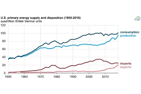 US energy consumption, production, and exports reached record highs in 2018