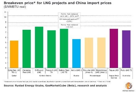 Trade war leaves LNG projects vulnerable