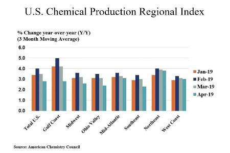 US chemical production gained in April