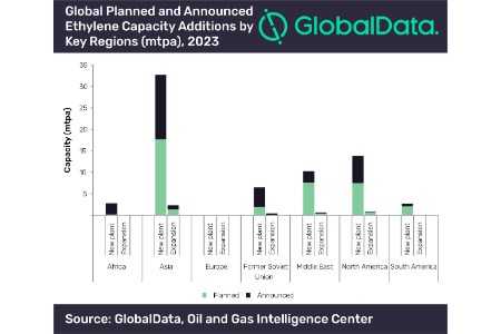 Asia and North America to lead ethylene capacity additions by 2023