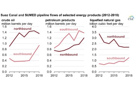 Recent trends in the Suez Canal and SUMED Pipeline