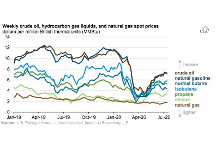 EIA: hydrocarbon gas liquids spot prices are generally bound by crude oil and natural gas