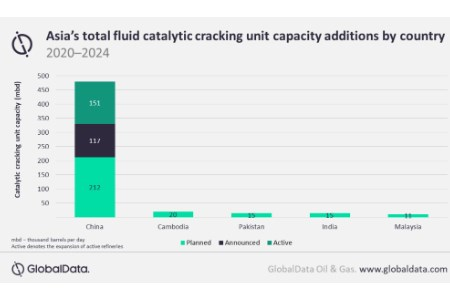 GlobalData: China to dominate Asian refinery fluid catalytic cracking units capacity growth by 2024