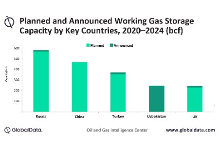 GlobalData: Russia to dominate global working gas capacity additions by 2024