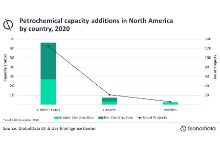 GlobalData: North American petrochemical producers might see long-term cost advantage by reducing CAPEX for 2021
