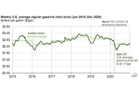EIA: US average gasoline prices and vehicle travel fell to multiyear lows in 2020