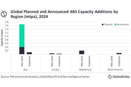 GlobalData: Asia to lead global acrylonitrile-butadiene-styrene capacity additions by 2024