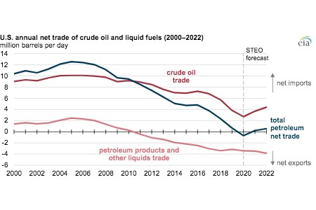 EIA forecasts US will import more petroleum than it exports in 2021 and 2022